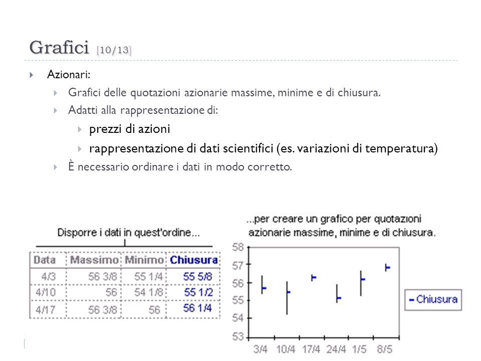 Grafici [10/13] prezzi di azioni